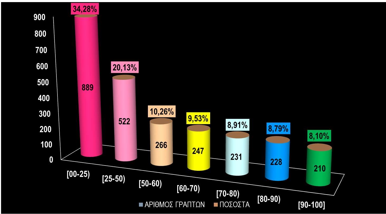 Βελτιωμένες οι επιδόσεις στα Μαθηματικά δείχνουν τα στατιστικά στοιχεία από το Βαθμολογικό της Δ. Θεσσαλονίκης
